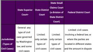 Washington civil court options