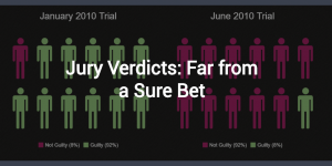 jury verdict results in two different trials